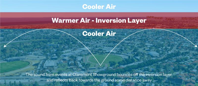 Temperature Inversion & Noise